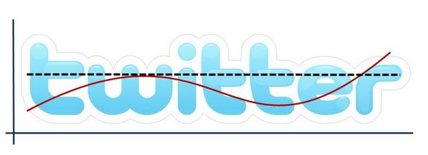 ITEA Soluciones TIC - Twitter Analytics -
